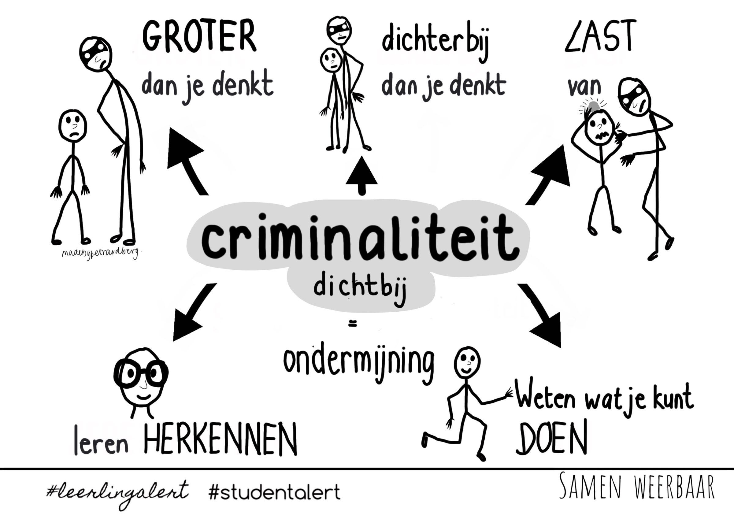 Tekening met criminaliteit als kernbegrip en de aspecten: het is groter, dichterbij dan je denkt. We hebben er last van met twee handelsperspectieven (signaleren en handelen) als mindmap in beeld gebracht